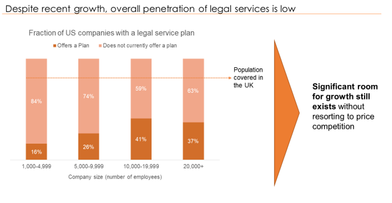 Legal Insurance, Employee Legal Insurance Recent Growth